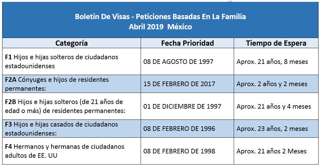 Boletín De Visas Abril 2019