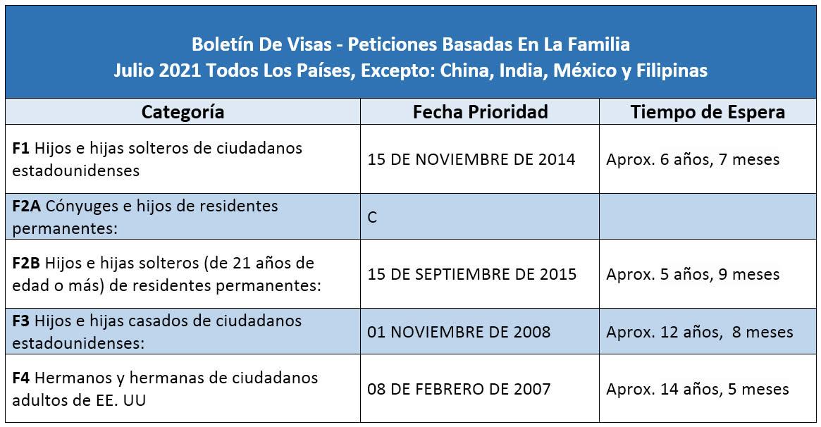 Boletín De Visas Julio 2021