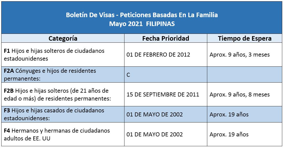 Boletín De Visas Mayo 2021