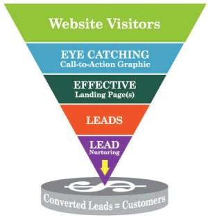 usaurios-leads-clientes