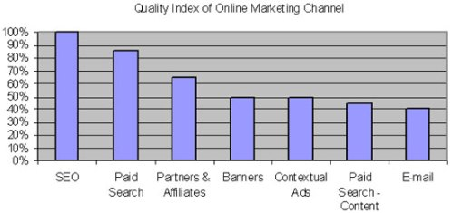 Online real estate marketing can provide good real estate leads