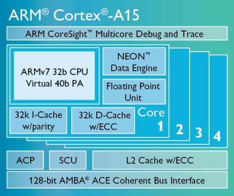 Arquitectura del ARM Cortex A15