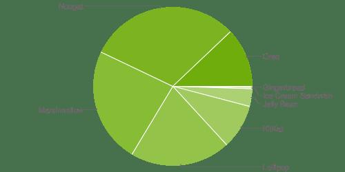 Distribución de versiones de Android - Agosto 2018