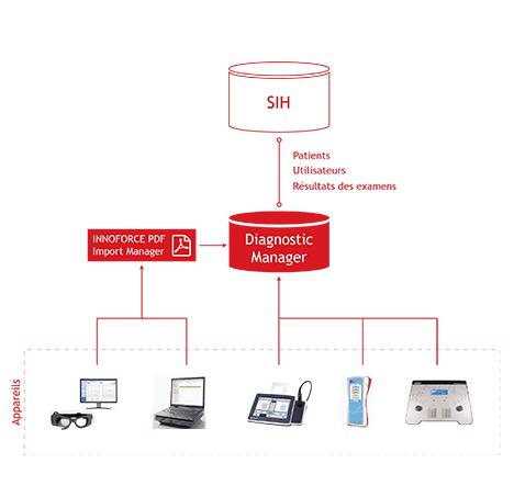 IFDM-Integration-clinic-FR