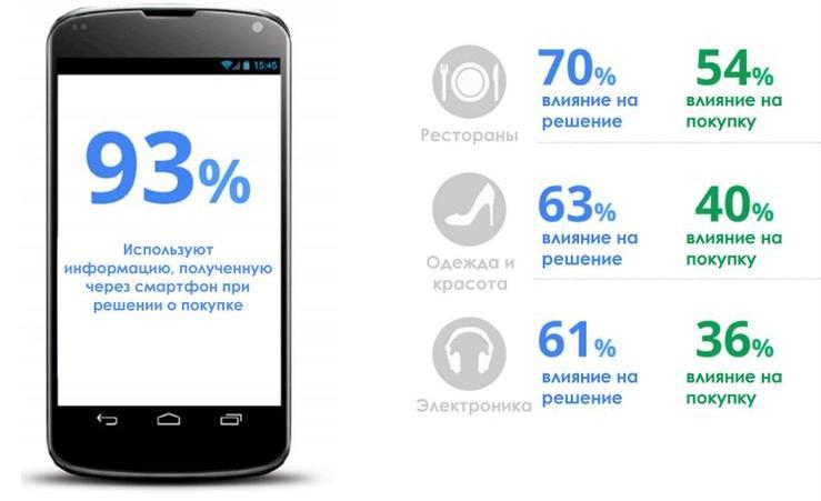Путь к совершению покупок с мобильных устройств: маркетинговое исследование Nielsen