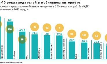 Крупнейшие мобильные рекламодатели Рунета