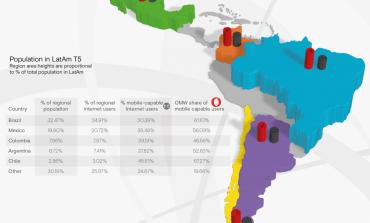 Латинская Америка стала самым быстрорастущим рынком мобильной рекламы