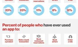 23% пользователей смартфонов в США в 2015 году сделало первую покупку в приложении