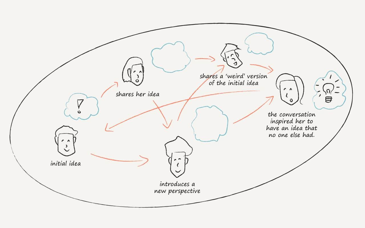 Brainstorm Tutorial