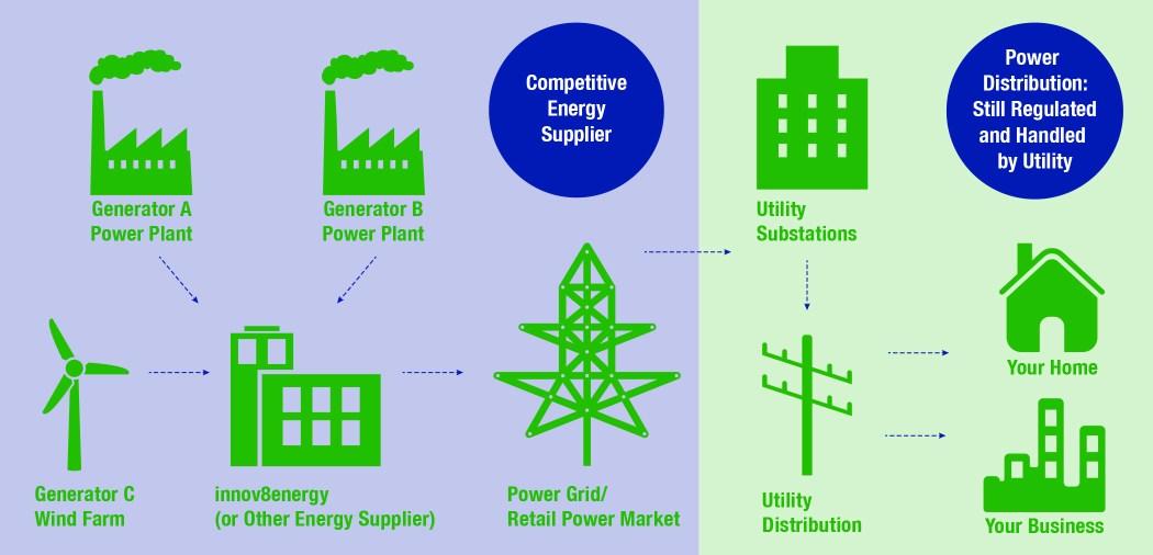 innov8energy infograph