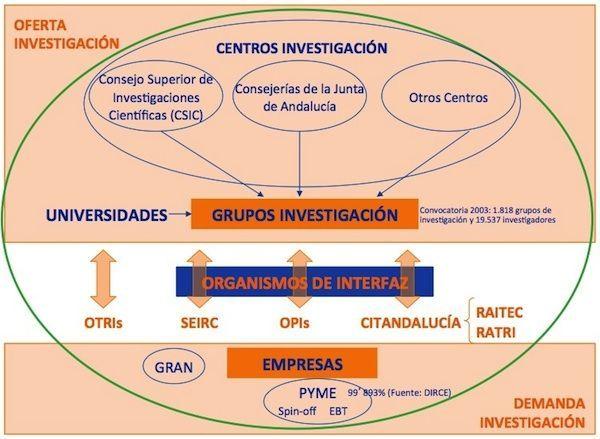 Sistema Andaluz de I+D 2004