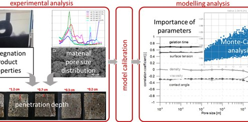The-importance-of-physical-parameters-for-the-penetration-depth-of-impregnation-products-into-cementitious-materials