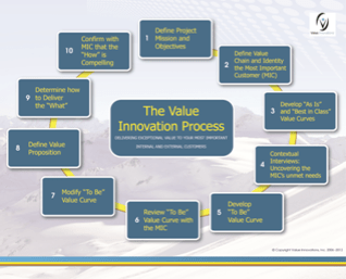 the-value-innovation-process