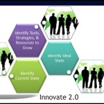 "Strengthen Your Business with ""Innovate 2.0"""
