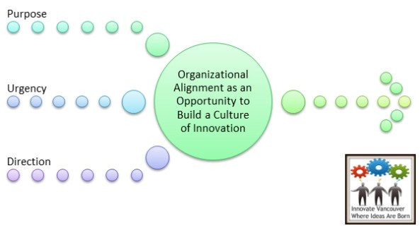 Change Management Innovation Competencies