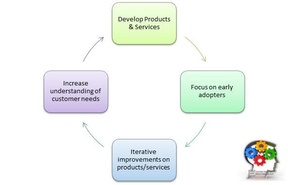 KPI Customer Development Metrics & Evaluation Framework
