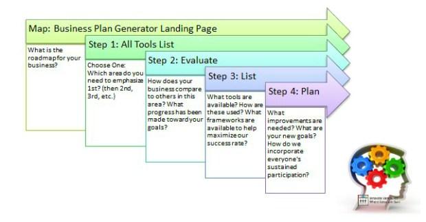 Business Plan Generator Process Map