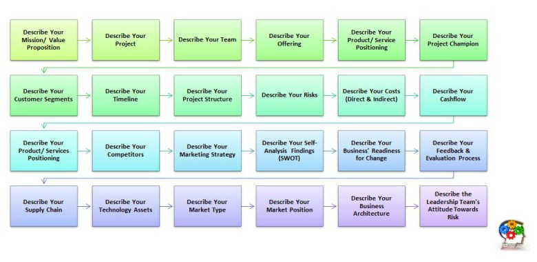 Business Plan Generator Process Map