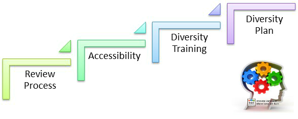A Four Stage Model to Support Workplace Diversity Innovation