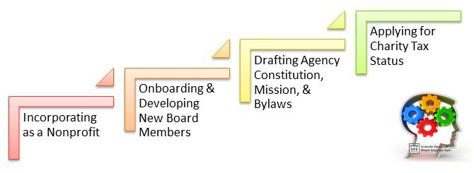 Building a Nonprofit Organization