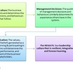 Ethical & Learning Organizations: Innovation History