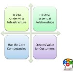 Empire Building: A Growth Management Framework