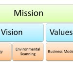The Mission Statement as a Business Hypothesis