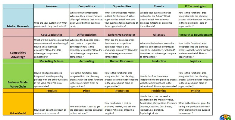 Pricing Model Canvas