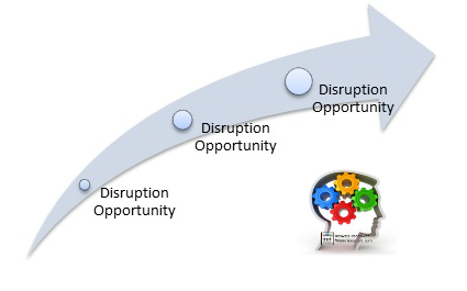 Systemic Disruption