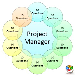 Managing the Project Manager in a Network