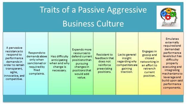 Passive aggressive business cultures