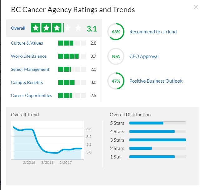 BC Cancer Agency glassdoor
