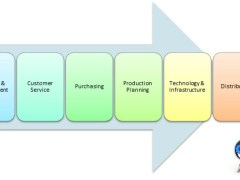 Data as a Service supply chain