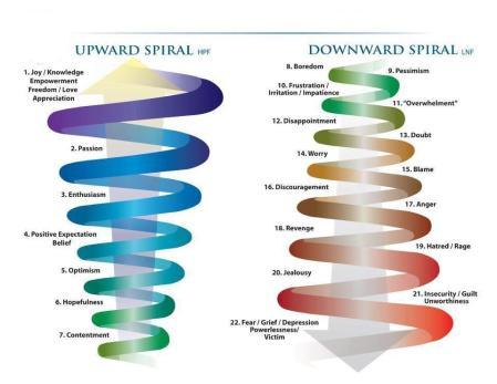 upward-spiral-downward-spiral