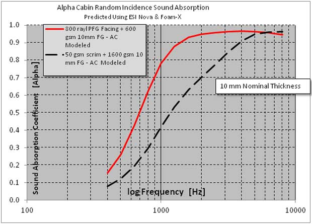 Alpha Cabin Random Incidence Sound Absorption
