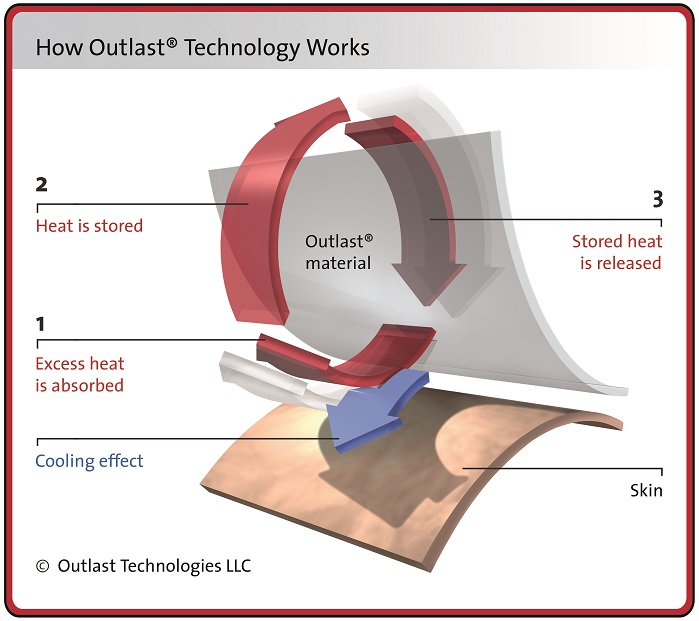 Outlast technology absorbs, stores and releases excess body heat. © Outlast Technologies