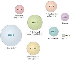Composition of American Recovery and Reinvestm...