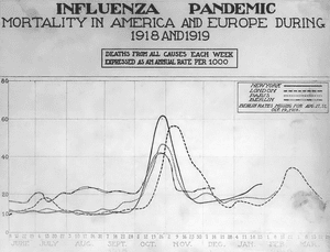 The Spanish Influenza. Chart showing mortality...