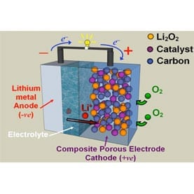 LITHIUM-AIR BATTERY: University of Saint Andrews chemists are searching for the right combination of materials that could make a working lithium–air battery a reality, not to mention stand up to the rigors of repeated charging and discharging. Image: Courtesy of the University of Saint Andrews