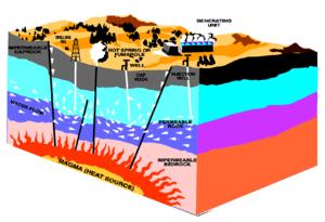 300px-Geothermal_energy_methods