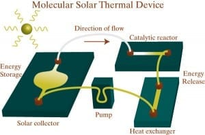 Synthetic molecule stores solar energy for an all-in-one-system