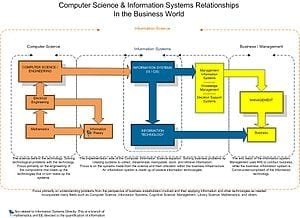 300px-IS-Relationships-Chart