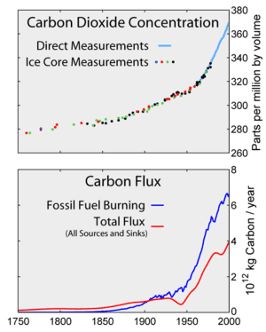 300px-Carbon_History_and_Flux_Rev