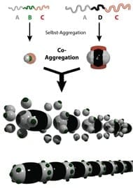 09_org_chem_selbst-aggregation_triblock-terpolymere_190pxbreit (1)