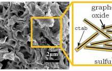 New lithium-sulfur battery doubles energy density and charging cycles