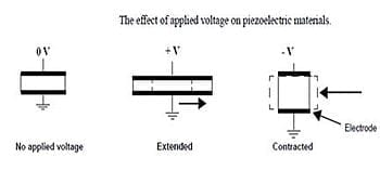 English: pIEZOELECTRIC WORKING (Photo credit: Wikipedia)