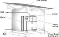 Panasonic Develops Power Supply Container as a Stand-alone Photovoltaic Power Package for Areas Without Electricity