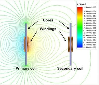 This is a simulation result of magnetic flux lines of DCRS coil configuration. Credit: KAIST