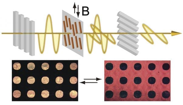 Top: Scheme showing magnetic control over light transmittance in the novel liquid crystals. B is the alternating magnetic field. The polarized light is seen in yellow. The gray rods represent the polarizers. The magnetic field controls the orientation of the nanorods (seen in orange), which in turn affects the polarization of the light and, then, the amount of light that can pass through the polarizers. Bottom: Images show how a polarization-modulated pattern changes darkness/brightness by rotating the direction of the cross polarizers. The circles and background contain magnetic nanorods aligned at different orientations. Research by the Yin Lab at UC Riverside shows that by combining magnetic alignment and lithography processes, it is possible to create patterns of different polarizations in a thin composite film and control over the transmittance of light in particular areas. IMAGE CREDIT: YIN LAB, UC RIVERSIDE.