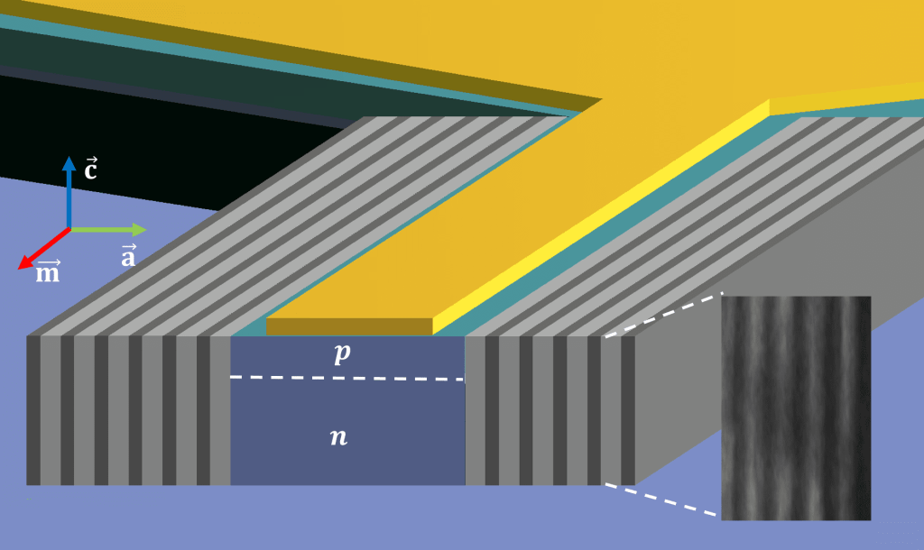 University of Michigan researchers have demonstrated what's believed to be the first practical polariton laser, which makes light beams in a more efficient way than conventional lasers. To accomplish this, they devised an innovative design that involved moving the required mirrors from the top and bottom of the device to the sides. The mirrors are represented by the gray bars. The yellow is the electrode through which the researchers stimulate the laser. The purple is the gallium nitride semiconductor that is able to maintain ideal conditions for polaritons to form and release light. Image credit: Thomas Frost